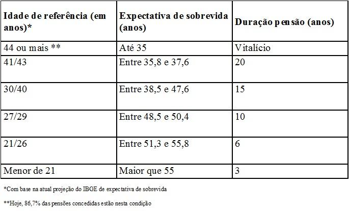 Tabela CNPS