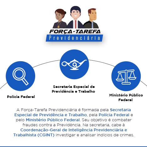 Fraude em benefícios do INSS geram prejuízo inicial de R$ 9,2 milhões